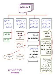 هيكلة دراسة السوق بشر محمد موفق